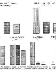 Рис. 10 б. Сборные крупнопанельные многоэтажные дома