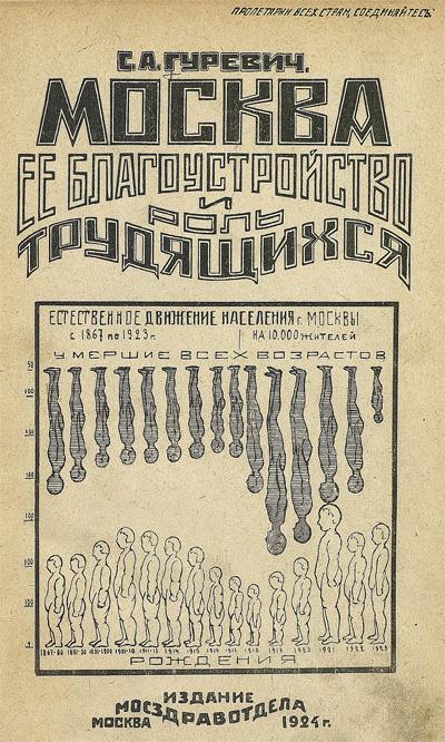 Москва, её благоустройство и роль трудящихся. Гуревич С.А. 1924