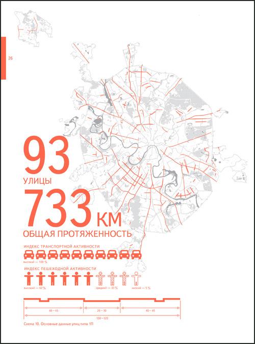Сводный стандарт благоустройства улиц Москвы от 04.08.2016 г.